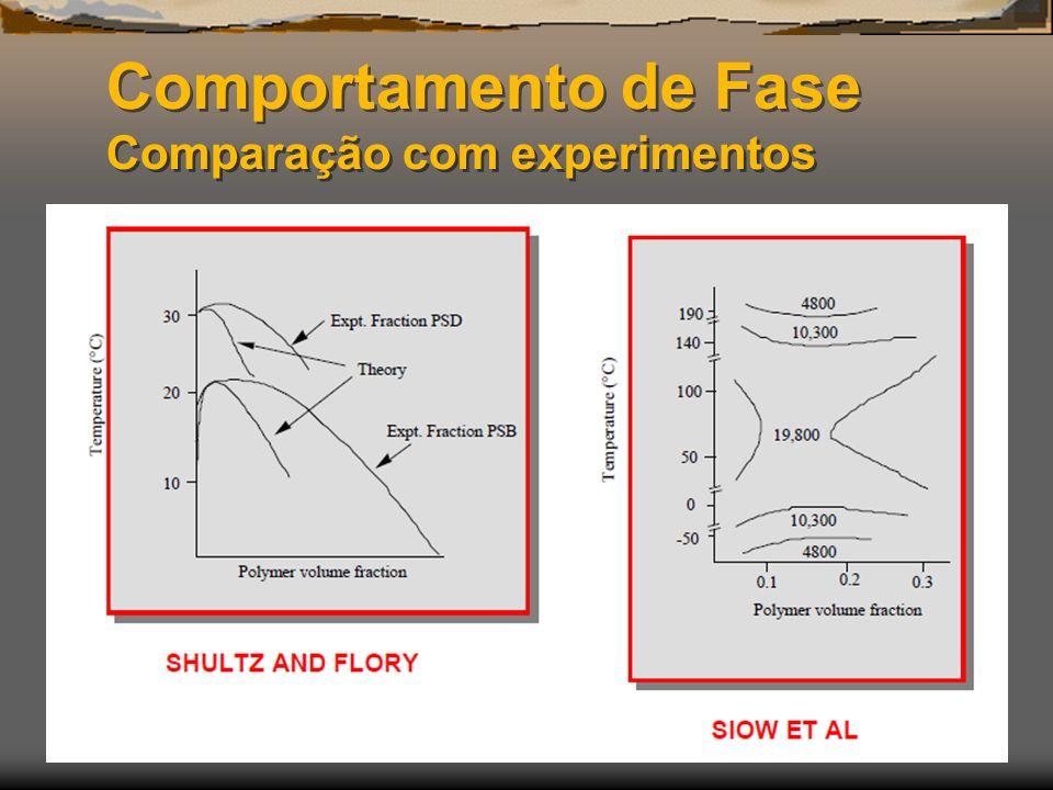 Comportamento de Fase Comparação com experimentos