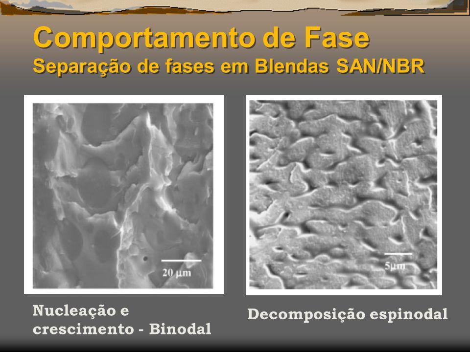 Comportamento de Fase Separação de fases em Blendas SAN/NBR Nucleação e crescimento - Binodal Decomposição espinodal