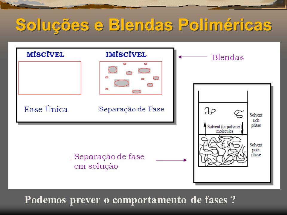 Soluções e Blendas Poliméricas Podemos prever o comportamento de fases ? MÍSCÍVELIMÍSCÍVEL Fase Única Separação de Fase Blendas Separação de fase em s
