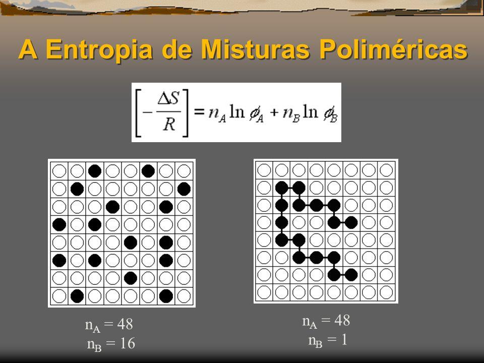 A Entropia de Misturas Poliméricas n A = 48 n B = 16 n A = 48 n B = 1
