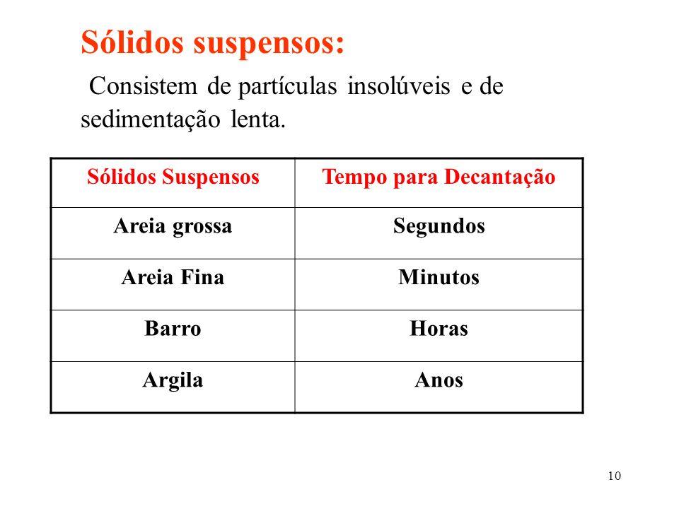 10 Sólidos suspensos: Consistem de partículas insolúveis e de sedimentação lenta. Sólidos SuspensosTempo para Decantação Areia grossaSegundos Areia Fi