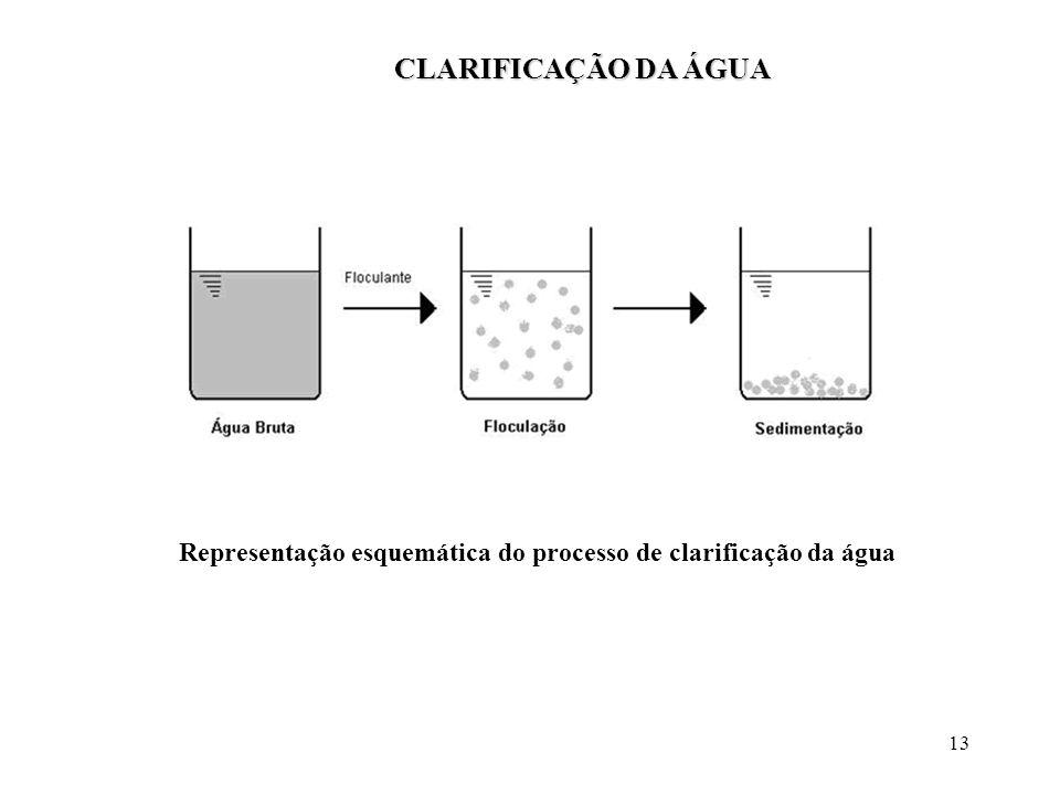 13 Representação esquemática do processo de clarificação da água CLARIFICAÇÃO DA ÁGUA