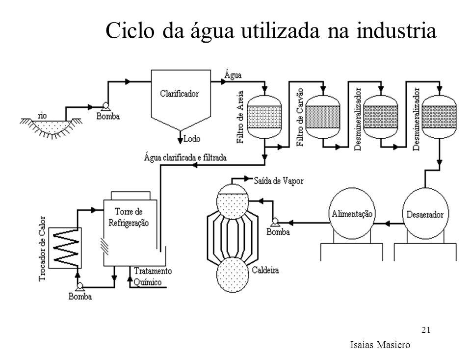 21 Ciclo da água utilizada na industria Isaias Masiero
