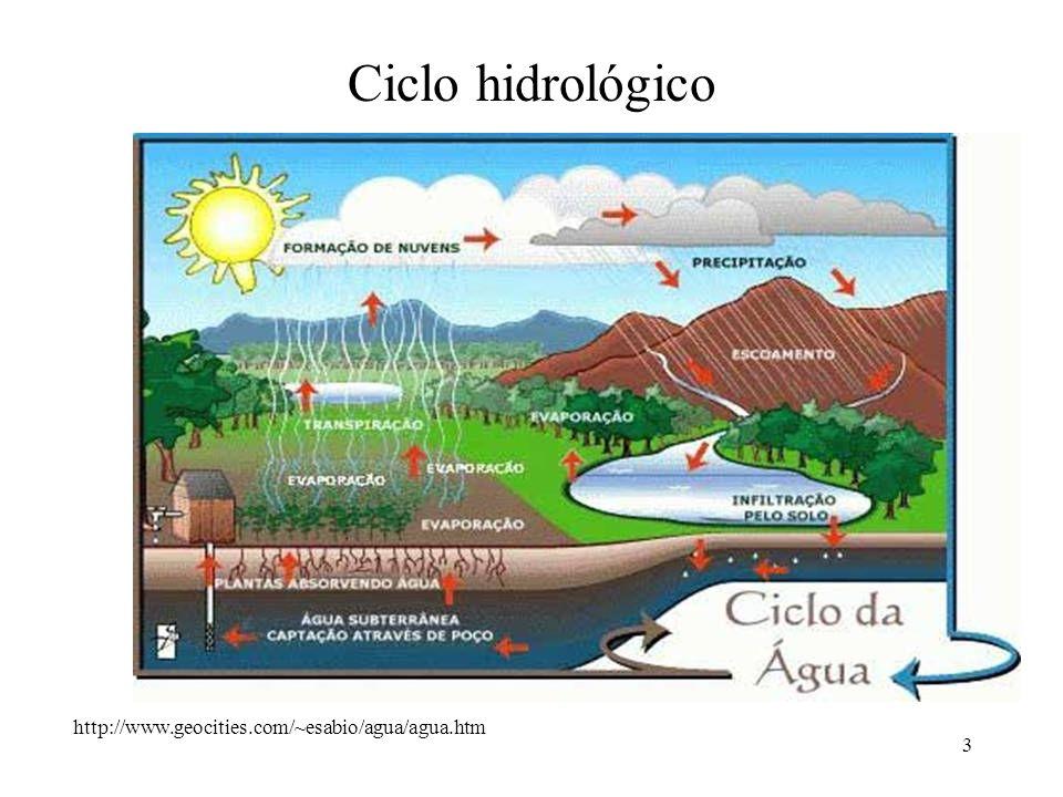 3 Ciclo hidrológico http://www.geocities.com/~esabio/agua/agua.htm