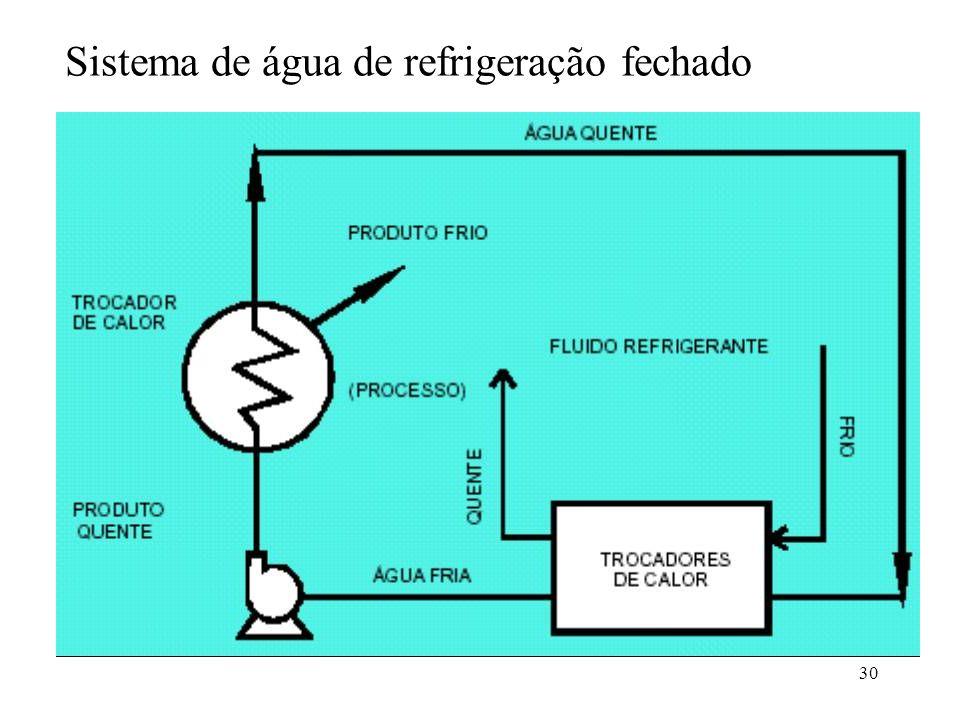 30 Sistema de água de refrigeração fechado
