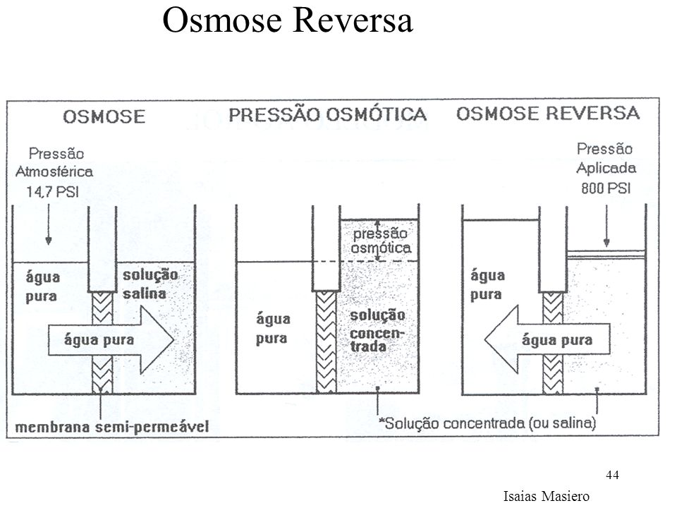 44 Osmose Reversa Isaias Masiero