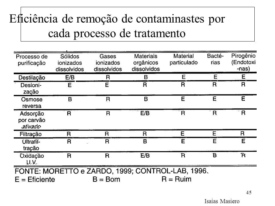 45 Eficiência de remoção de contaminastes por cada processo de tratamento Isaias Masiero