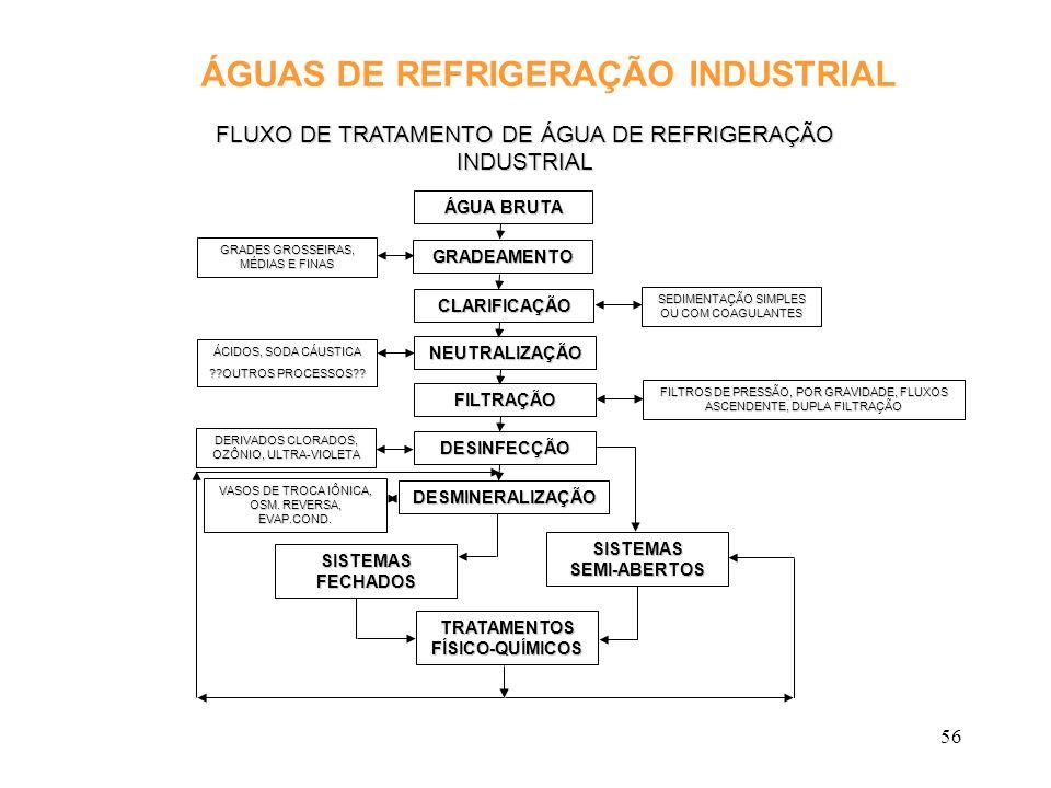 56 ÁGUAS DE REFRIGERAÇÃO INDUSTRIAL FLUXO DE TRATAMENTO DE ÁGUA DE REFRIGERAÇÃO INDUSTRIAL ÁGUA BRUTA GRADEAMENTO CLARIFICAÇÃO NEUTRALIZAÇÃO FILTRAÇÃO