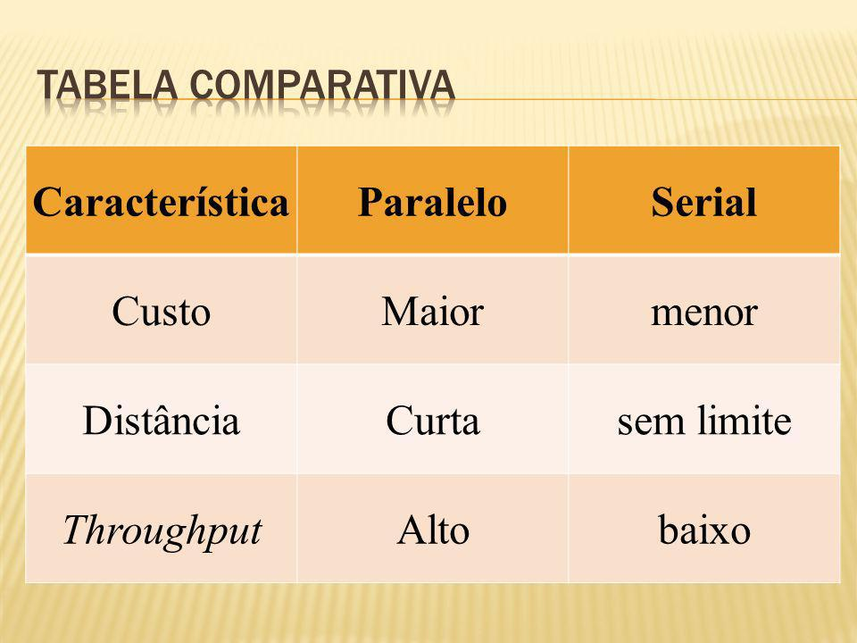 CaracterísticaParaleloSerial CustoMaiormenor DistânciaCurtasem limite ThroughputAltobaixo