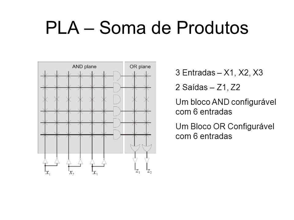 PLA – Soma de Produtos 3 Entradas – X1, X2, X3 2 Saídas – Z1, Z2 Um bloco AND configurável com 6 entradas Um Bloco OR Configurável com 6 entradas