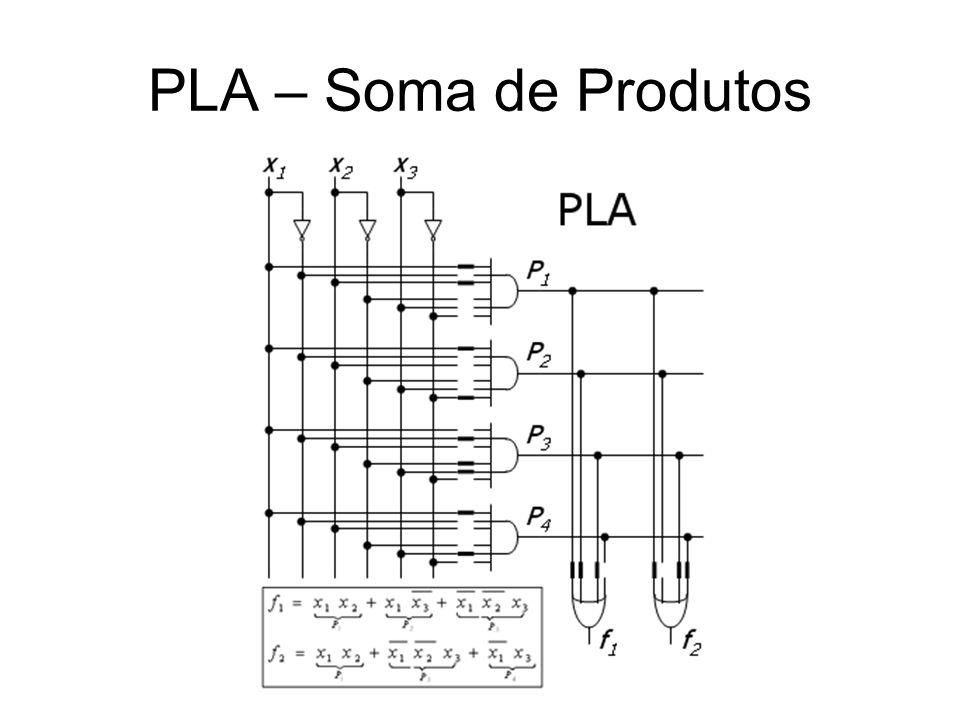PAL – Soma de Produtos 3 Entradas – X1, X2, X3 2 Saídas – Z1, Z2 Apenas bloco AND configurável com 6 entradas Bloco OR fixo Construção fácil e mais barata Melhor desempenho que PLAs