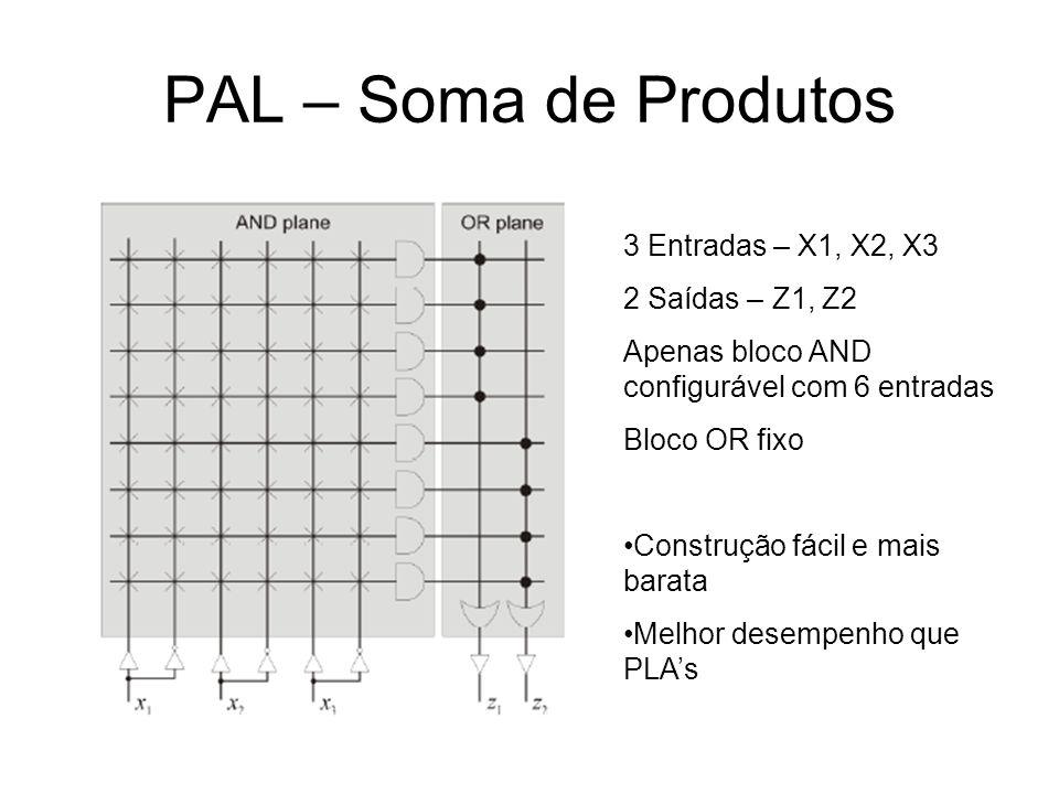 PAL – Soma de Produtos 3 Entradas – X1, X2, X3 2 Saídas – Z1, Z2 Apenas bloco AND configurável com 6 entradas Bloco OR fixo Construção fácil e mais ba