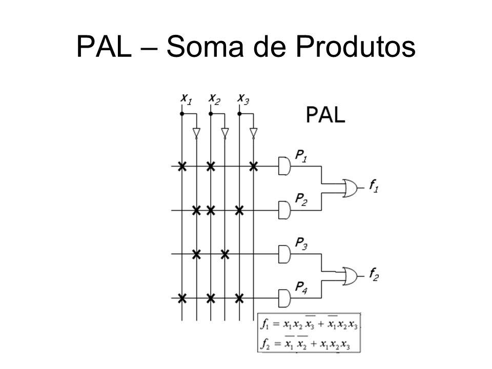 CPLD – Complex PLD ( Vários PALs em um Chip ) CPLDs são grupos de macrocélulas: geradores de produtos (product terms) + flip-flop