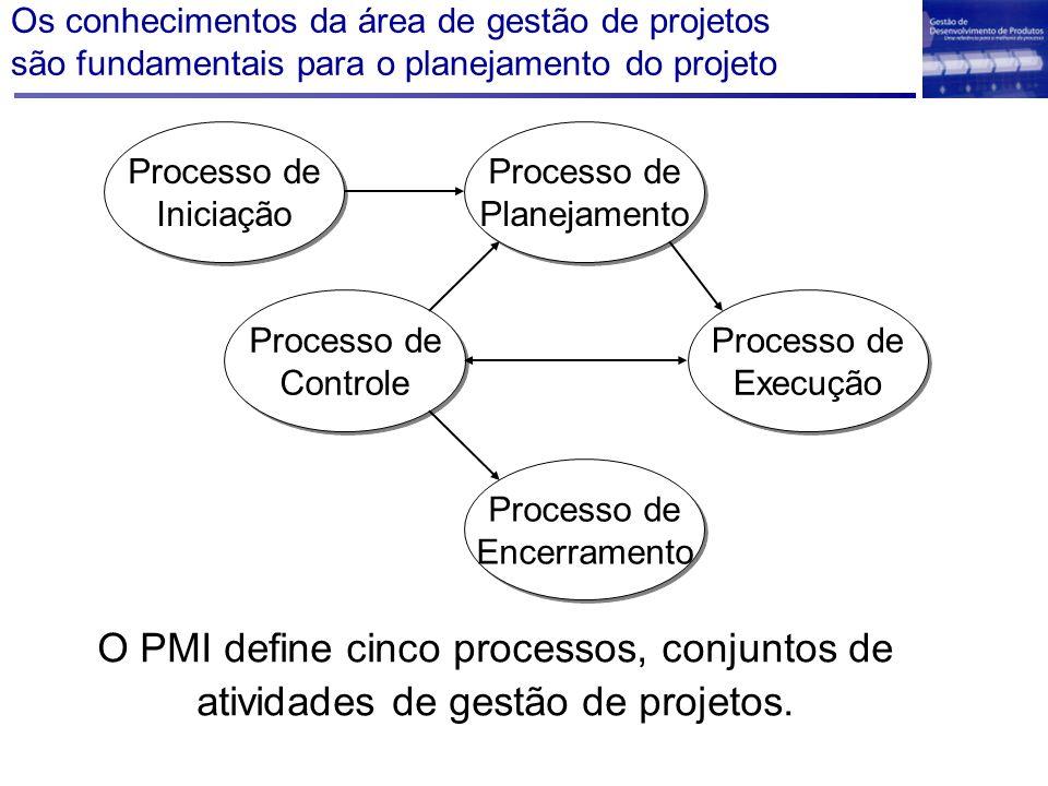 Processo de Iniciação Processo de Iniciação Processo de Planejamento Processo de Planejamento Processo de Execução Processo de Execução Processo de Co