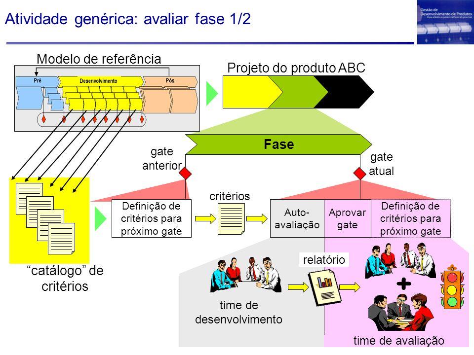 Atividade genérica: avaliar fase 1/2 Projeto do produto ABC Definição de critérios para próximo gate Aprovar gate Auto- avaliação critérios time de de