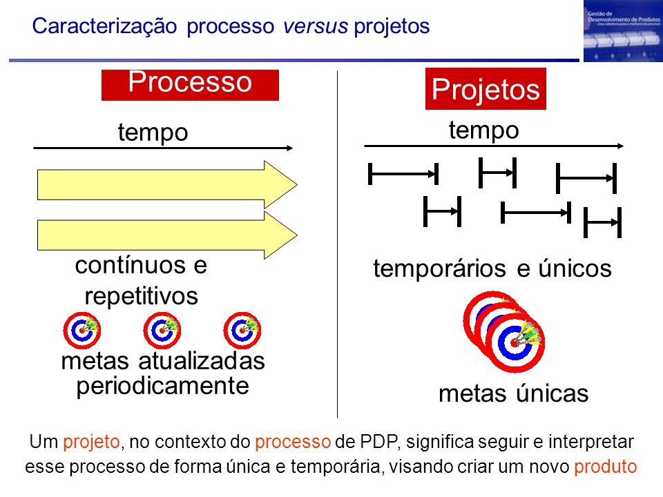 Caracterização processo versus projetos contínuos e repetitivos metas atualizadas periodicamente tempo Processo Projetos temporários e únicos metas ún