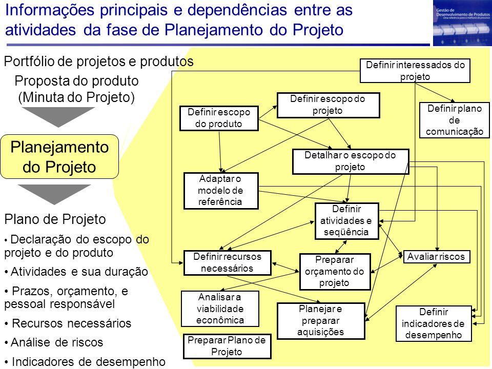 Informações principais e dependências entre as atividades da fase de Planejamento do Projeto Avaliar riscos Analisar a viabilidade econômica Definir i