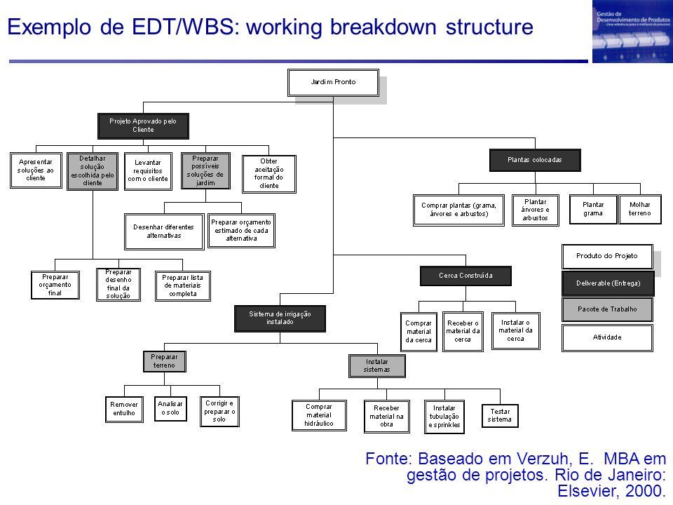 Exemplo de EDT/WBS: working breakdown structure Fonte: Baseado em Verzuh, E. MBA em gestão de projetos. Rio de Janeiro: Elsevier, 2000.