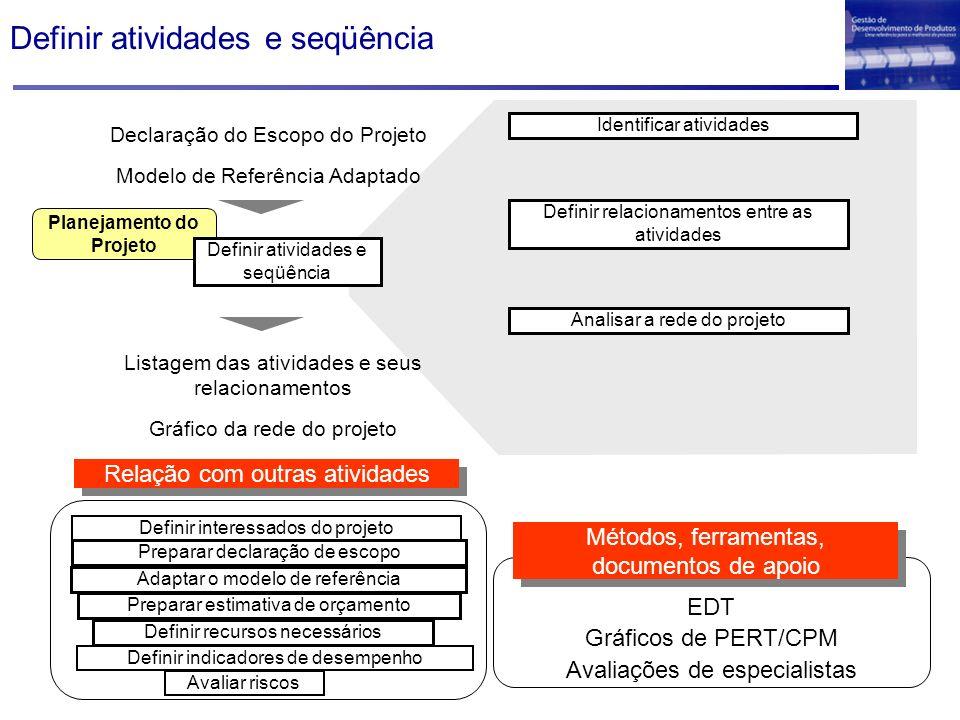 Planejamento do Projeto Declaração do Escopo do Projeto Modelo de Referência Adaptado Definir atividades e seqüência Identificar atividades Definir re