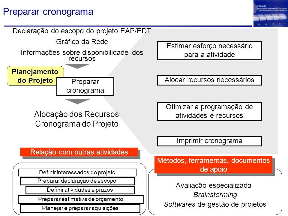 Planejamento do Projeto Declaração do escopo do projeto EAP/EDT Gráfico da Rede Informações sobre disponibilidade dos recursos Preparar cronograma Est