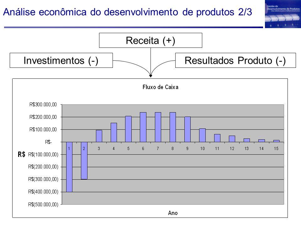 Investimentos (-) Receita (+) Resultados Produto (-) Análise econômica do desenvolvimento de produtos 2/3