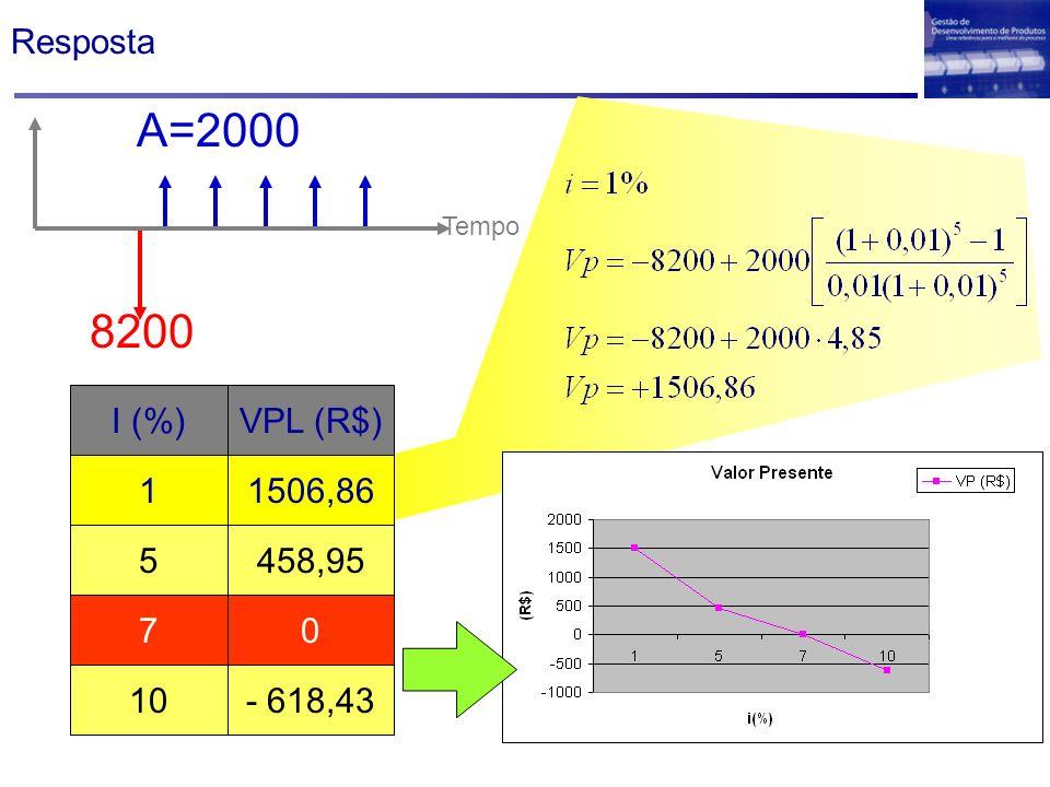 Resposta A=2000 Tempo 8200 I (%)VPL (R$) 11506,86 5458,95 70 10- 618,43 VP Taxa