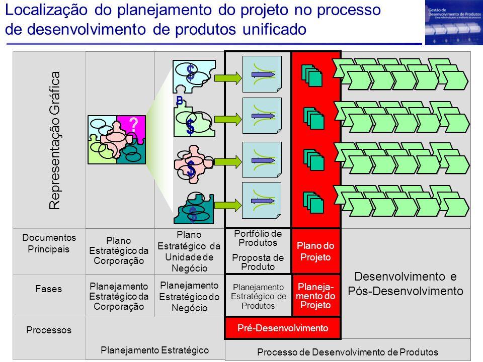 Localização do planejamento do projeto no processo de desenvolvimento de produtos unificado Desenvolvimento e Pós-Desenvolvimento Planeja- mento do Pr