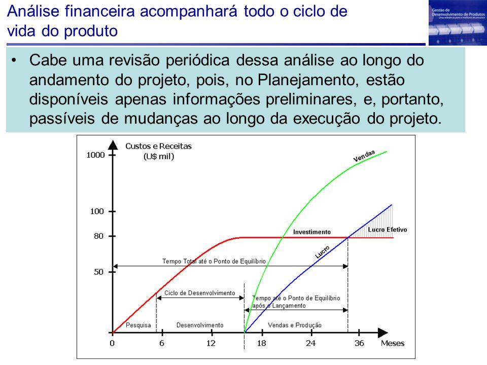 Análise financeira acompanhará todo o ciclo de vida do produto Cabe uma revisão periódica dessa análise ao longo do andamento do projeto, pois, no Pla