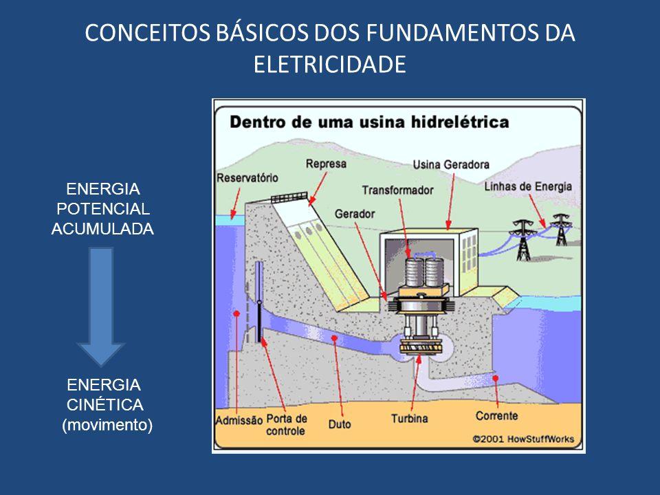 CONCEITOS BÁSICOS DOS FUNDAMENTOS DA ELETRICIDADE ENERGIA POTENCIAL ACUMULADA ENERGIA CINÉTICA (movimento)