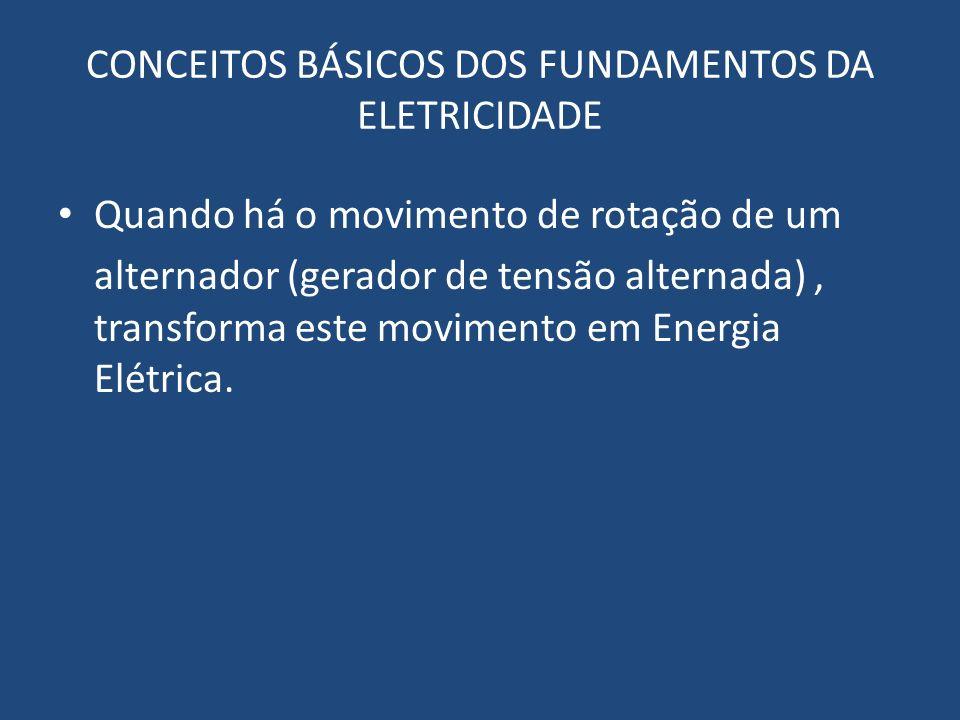 CONCEITOS BÁSICOS DOS FUNDAMENTOS DA ELETRICIDADE Quando há o movimento de rotação de um alternador (gerador de tensão alternada), transforma este mov
