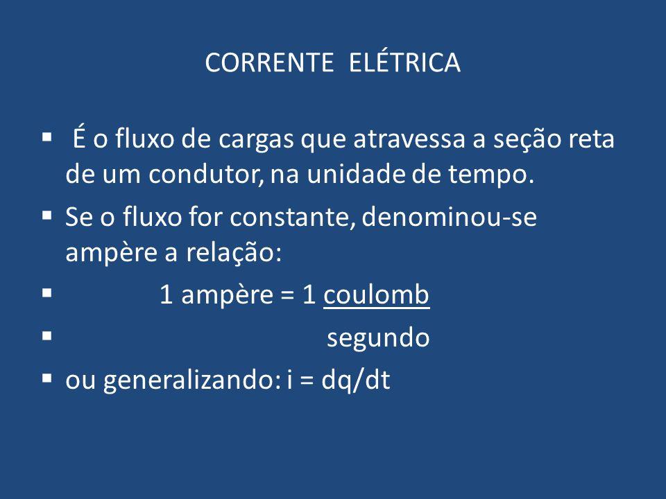 CORRENTE ELÉTRICA É o fluxo de cargas que atravessa a seção reta de um condutor, na unidade de tempo. Se o fluxo for constante, denominou-se ampère a