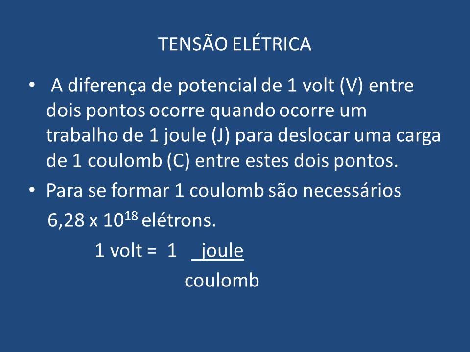 TENSÃO ELÉTRICA A diferença de potencial de 1 volt (V) entre dois pontos ocorre quando ocorre um trabalho de 1 joule (J) para deslocar uma carga de 1