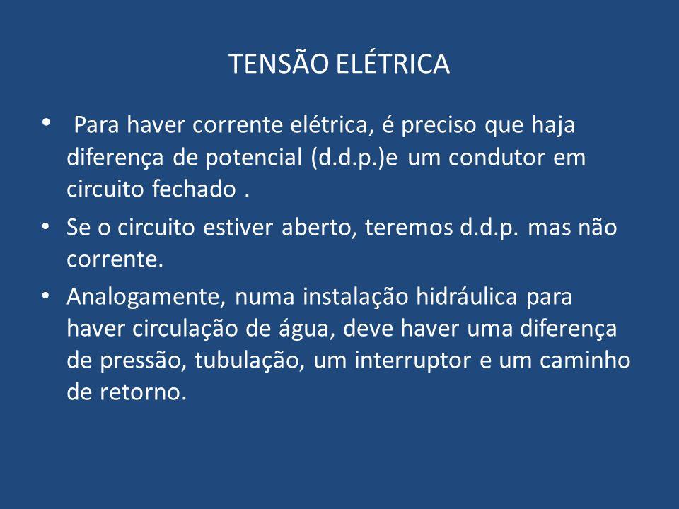 TENSÃO ELÉTRICA Para haver corrente elétrica, é preciso que haja diferença de potencial (d.d.p.)e um condutor em circuito fechado. Se o circuito estiv