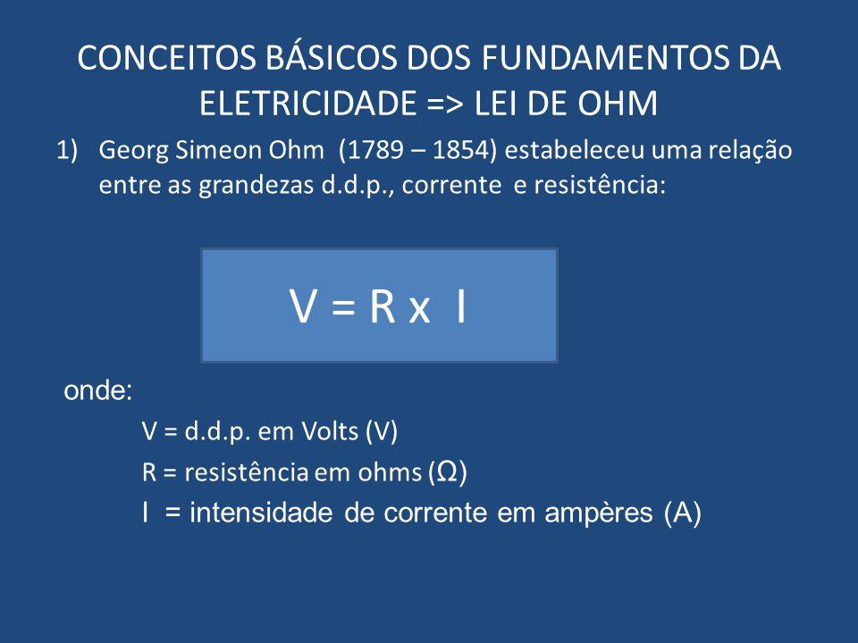 CONCEITOS BÁSICOS DOS FUNDAMENTOS DA ELETRICIDADE => LEI DE OHM 1)Georg Simeon Ohm (1789 – 1854) estabeleceu uma relação entre as grandezas d.d.p., co