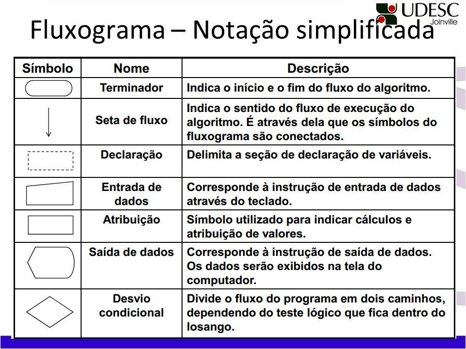 Fluxograma – Notação simplificada