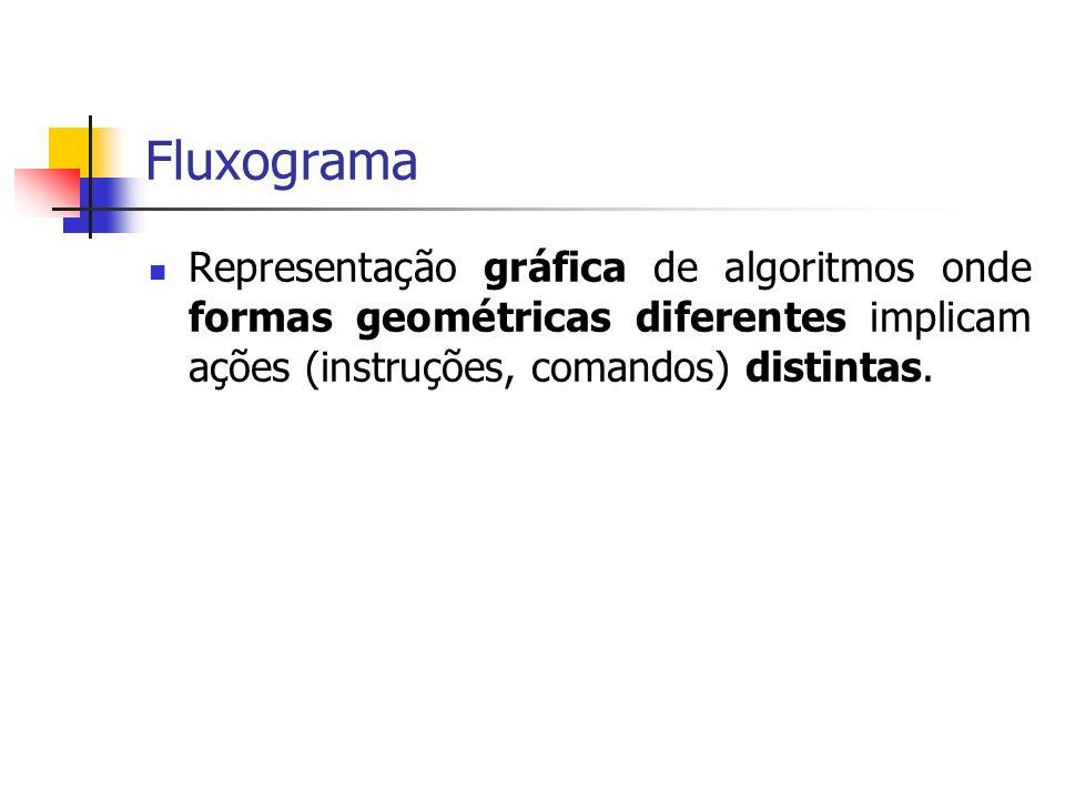Fluxograma Representação gráfica de algoritmos onde formas geométricas diferentes implicam ações (instruções, comandos) distintas.