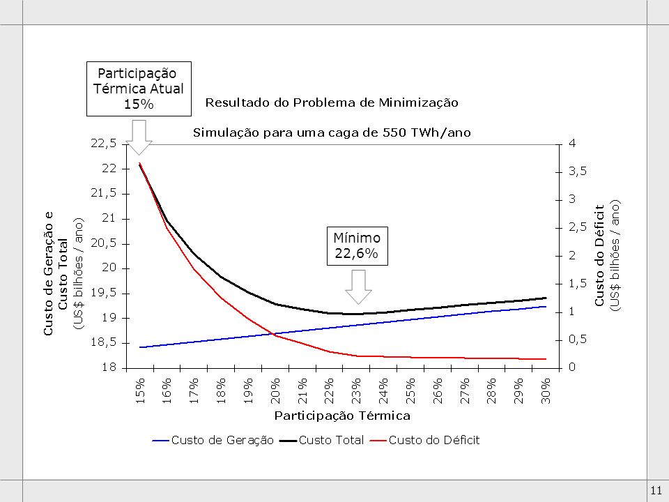 11 Mínimo 22,6% Participação Térmica Atual 15%