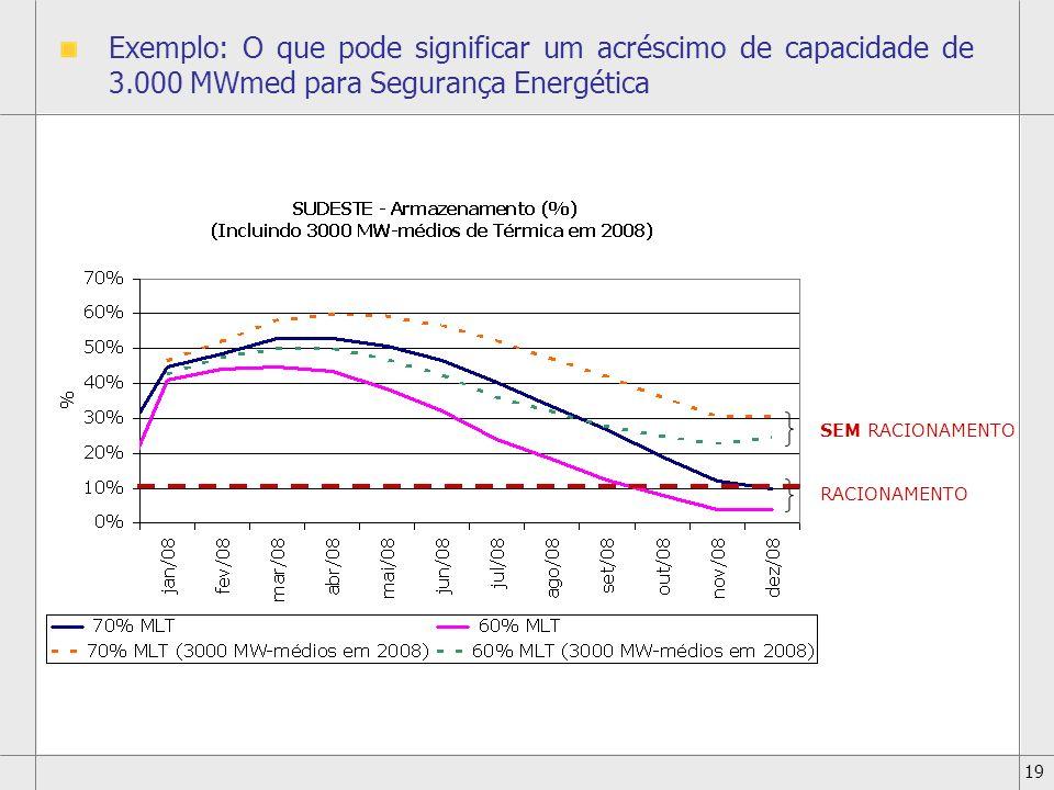 19 Exemplo: O que pode significar um acréscimo de capacidade de 3.000 MWmed para Segurança Energética RACIONAMENTO SEM RACIONAMENTO