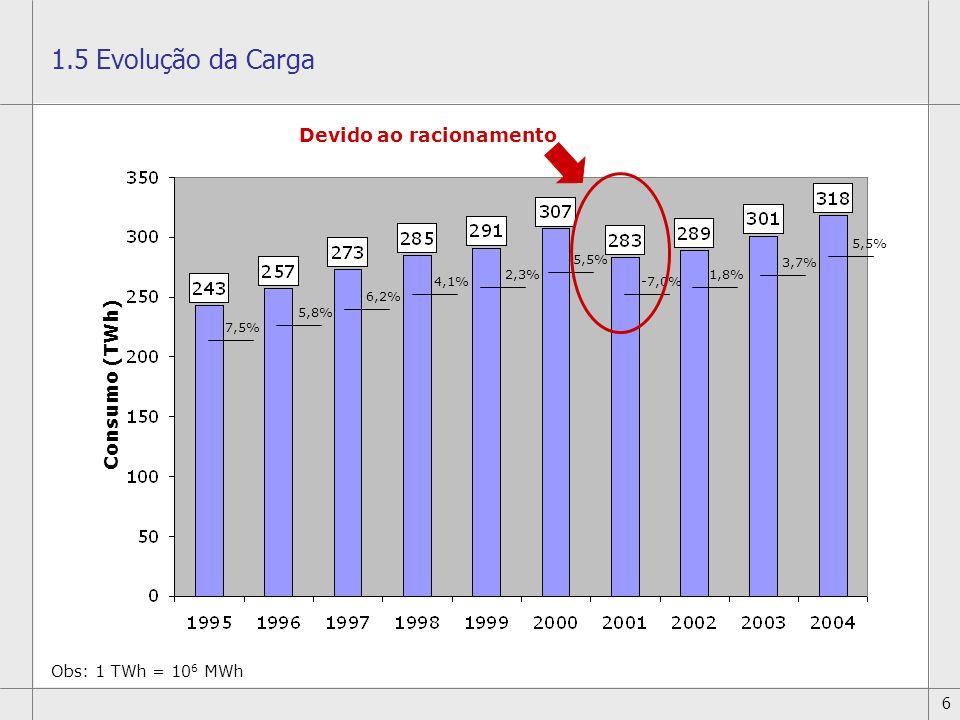 6 7,5% 5,8% 6,2% 4,1% 2,3% 5,5% -7,0% 1,8% 3,7% 5,5% Devido ao racionamento 1.5 Evolução da Carga Consumo (TWh) Obs: 1 TWh = 10 6 MWh