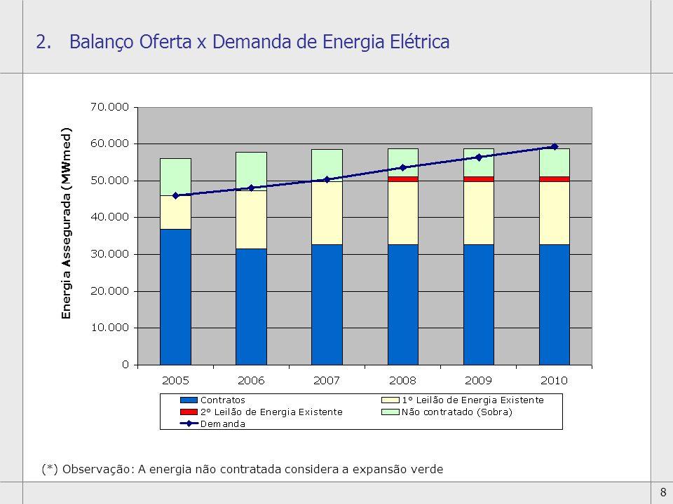 8 2.Balanço Oferta x Demanda de Energia Elétrica Energia Assegurada (MWmed) (*) Observação: A energia não contratada considera a expansão verde