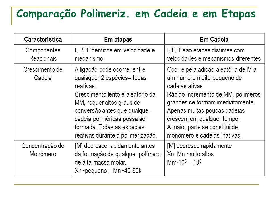 Comparação Polimeriz. em Cadeia e em Etapas CaracterísticaEm etapasEm Cadeia Componentes Reacionais I, P, T idênticos em velocidade e mecanismo I, P,