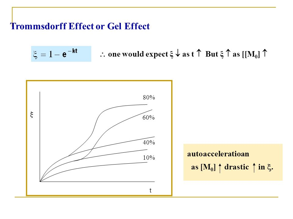 t 80% 60% 40% 10% autoacceleratioan as [M 0 ] drastic in. Trommsdorff Effect or Gel Effect one would expect ξ as t But ξ as [[M 0 ]