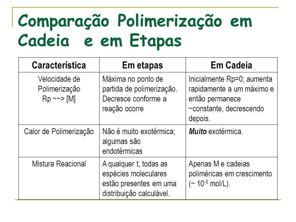 Comparação Polimerização em Cadeia e em Etapas CaracterísticaEm etapasEm Cadeia Velocidade de Polimerização Rp ~~> [M] Máxima no ponto de partida de p
