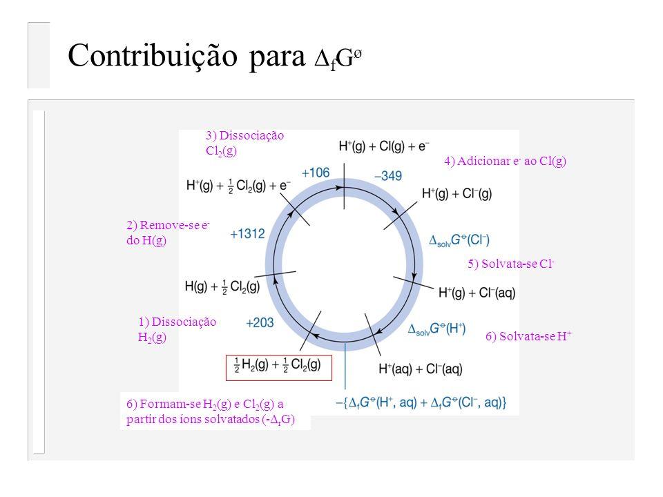Contribuição para f G ø 2) Remove-se e - do H(g) 3) Dissociação Cl 2 (g) 4) Adicionar e - ao Cl(g) 5) Solvata-se Cl - 6) Solvata-se H + 6) Formam-se H