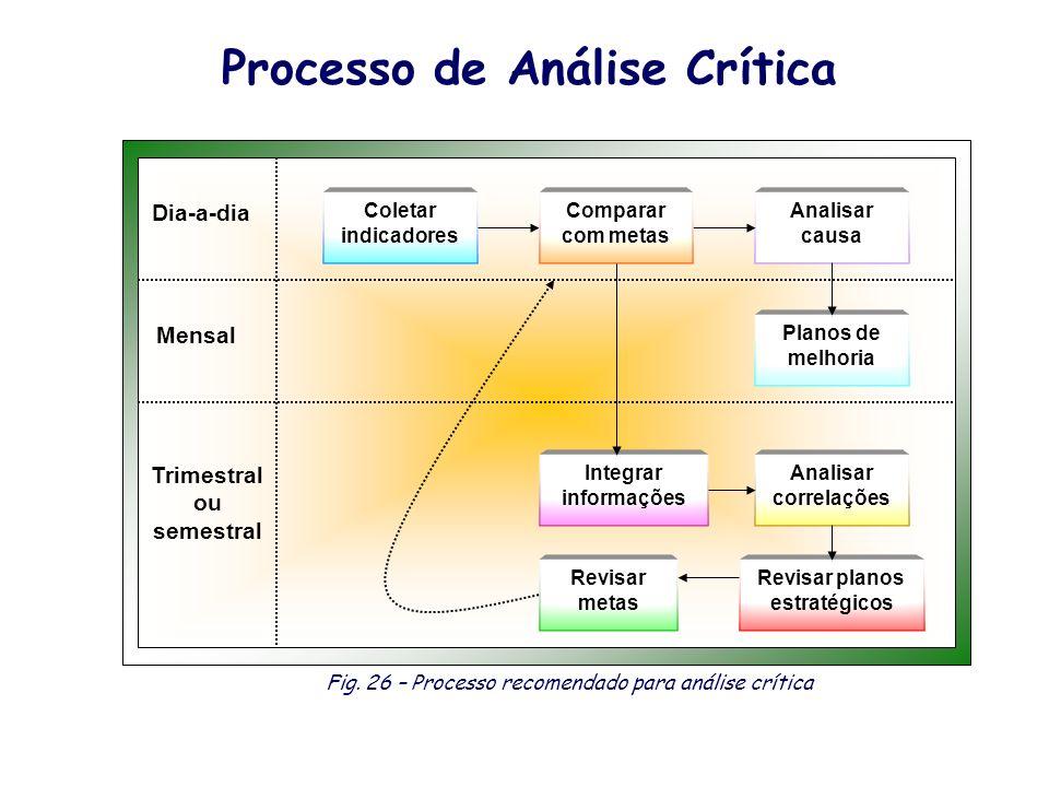 Processo de Análise Crítica Mensal Coletar indicadores Analisar causa Planos de melhoria Revisar planos estratégicos Analisar correlações Integrar inf