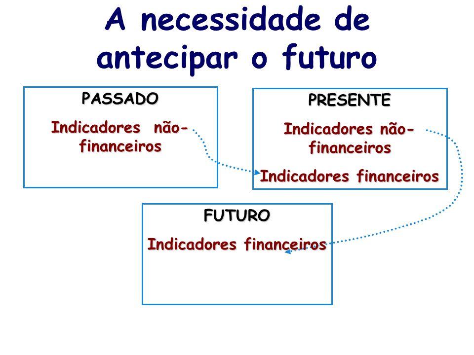 A necessidade de antecipar o futuro PASSADO Indicadores não- financeiros PRESENTE Indicadores financeiros FUTURO