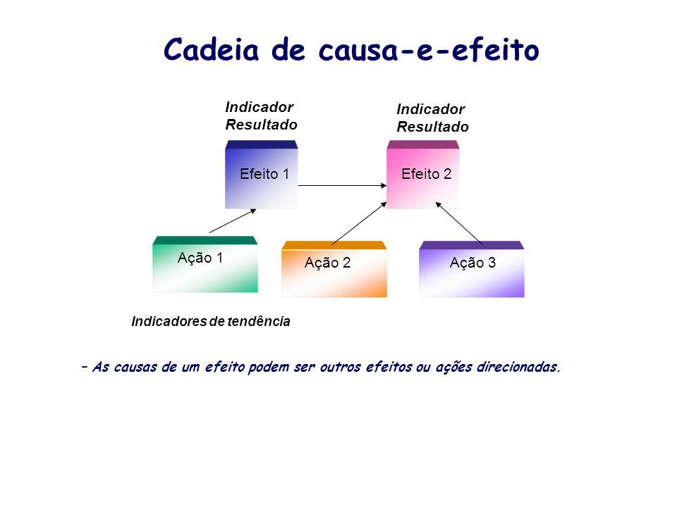 Cadeia de causa-e-efeito Indicador Resultado Efeito 1Efeito 2 Ação 1 Ação 2Ação 3 – As causas de um efeito podem ser outros efeitos ou ações direciona