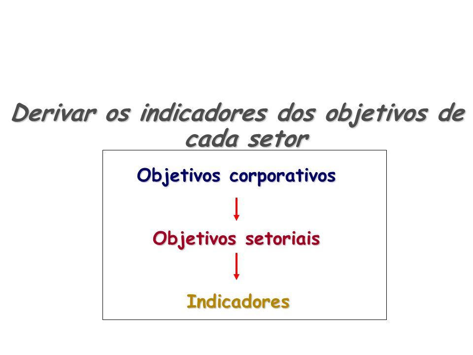 Objetivos corporativos Objetivos setoriais Indicadores Indicadores Derivar os indicadores dos objetivos de cada setor