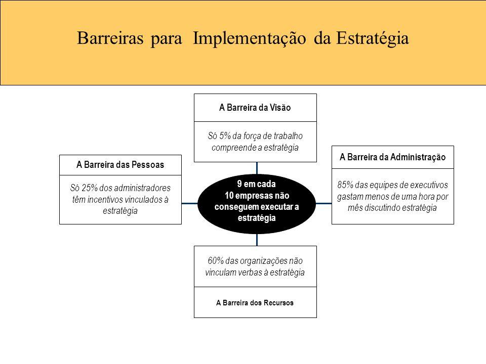 Barreiras para Implementação da Estratégia Só 5% da força de trabalho compreende a estratégia 60% das organizações não vinculam verbas à estratégia Só