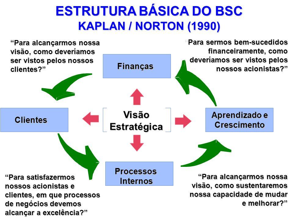 ESTRUTURA BÁSICA DO BSC KAPLAN / NORTON (1990) Para alcançarmos nossa visão, como deveríamos ser vistos pelos nossos clientes? Para sermos bem-sucedid